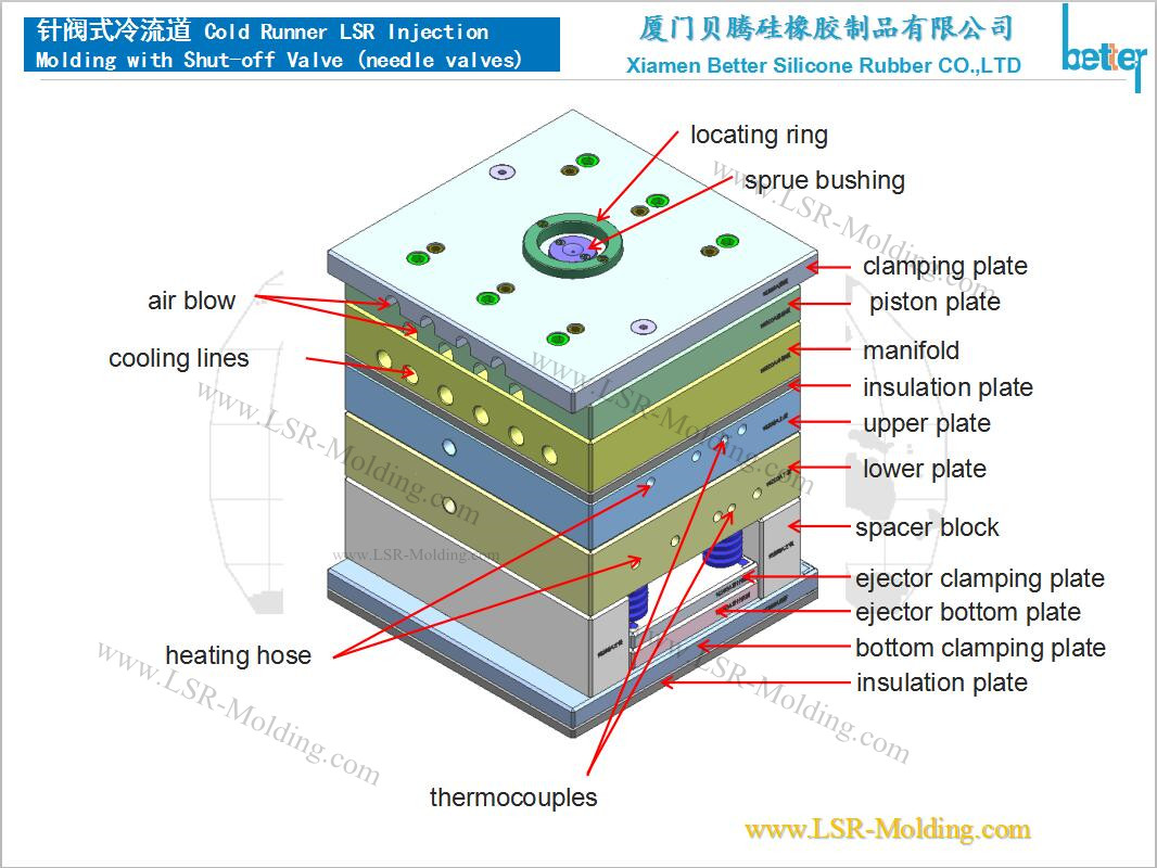 Liquid Silicone Rubber Mold Design Guide